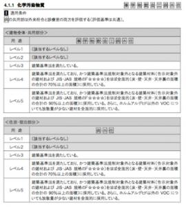 空気質環境_化学汚染物質の対策の評価