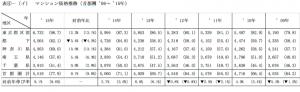 マンション価格推移(引用:不動産経済研究所)