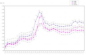 新築マンション平均価格の年次別推移表(引用:不動産経済研究所)