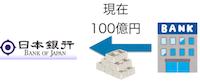 現在、日銀へ100億円預けると・・・