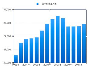 JR六甲道駅の利用客数