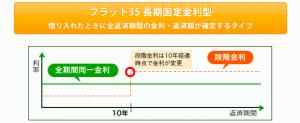 長期固定金利(引用:フラット35HP)