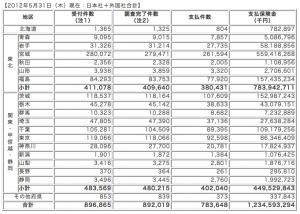 東日本大震災に係る地震保険の支払件数、金額(引用:日本損害保険協会)