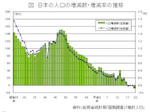 日本の人口の増減数(引用:総務省統計局)