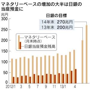 過去最大のマネタリーベース(引用:日本経済新聞)