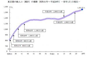 東京都の人口の推移