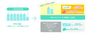 節水トイレの水使用量の削減(引用:TOTO HP)