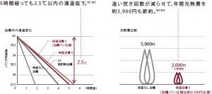 保温浴槽のコスト削減(引用:パナソニックHP)