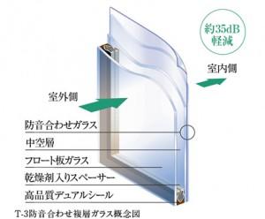 T-3防音合わせ複層ガラス(引用:公式HP)