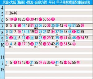 阪神甲子園駅梅田方面への時刻表(引用:阪神電車)