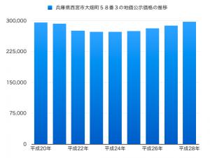 兵庫県西宮市大畑町58番3の地価公示価格の推移