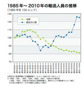 1985 年〜 2010 年の輸送人員の推移(引用:日本民営鉄道協会)