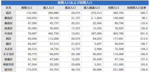 大阪市中央区夜間人口
