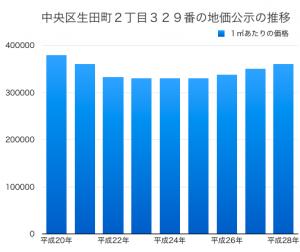 神戸市中央区 地価公示価格の推移