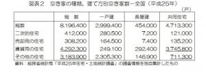 空き家の種類(画像引用:統計局ホームページ)