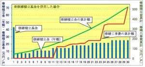 段階増額積立方式(引用:国土交通省 マンションの修繕積立金に関するガイドライン)