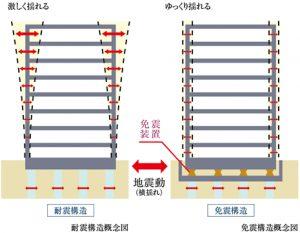 「免震構造」と「耐震構造」の違い(引用:公式HP)