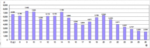 近畿圏マンション在庫戸数(引用:国土交通省「住宅関連データ」)