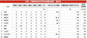区別の待機児童(引用:大阪市の保育所等利用待機児童数について)