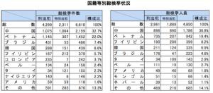 国籍別の検挙数(引用:来日外国人犯罪の検挙状況)
