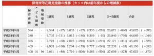 大阪市待機児童(引用:大阪市の保育所等利用待機児童数について)