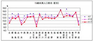 15歳未満人口割合(引用:大阪市「データでみた大阪市の少子化」)
