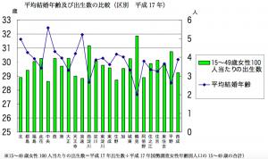 結婚平均年齢と出生数(引用:大阪市「データでみた大阪市の少子化」)