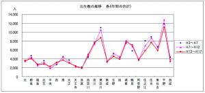 区別出生数(引用:大阪市「データでみた大阪市の少子化」)