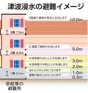 津波の危険性(引用:大阪市北区水害ハザードマップ)