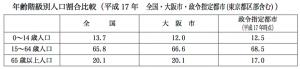 人口割合比較(引用:大阪市・データ元:国勢調査)