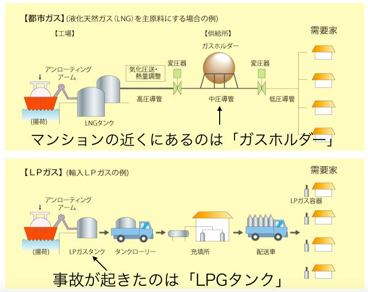 都市ガスとLPGの比較(元:日本ガス協会 追記:マンション探偵)