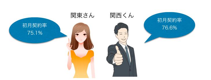 keiyakuritu_hikaku