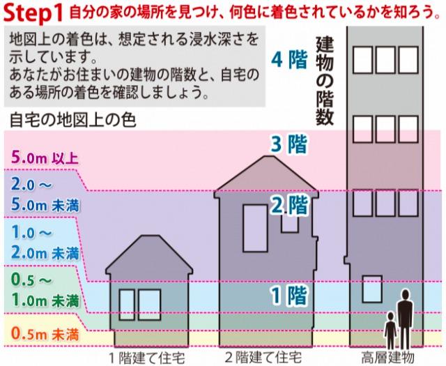 現地のハザードマップ(引用:摂津市HP)