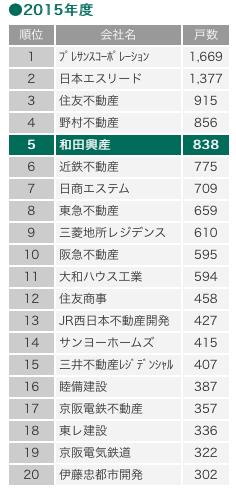 近畿のマンション戸数(引用:和田興産HP)