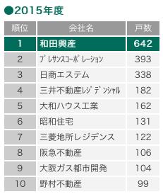 神戸のマンション戸数(引用:和田興産HP)