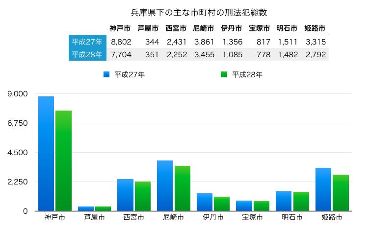 神戸市と近隣都市の犯罪数の比較