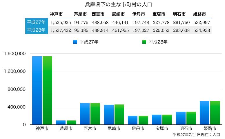 神戸市と近隣都市の人口の比較