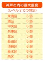 南海トラフ地震の神戸市内の揺れ(引用:神戸市地震減災ガイド)
