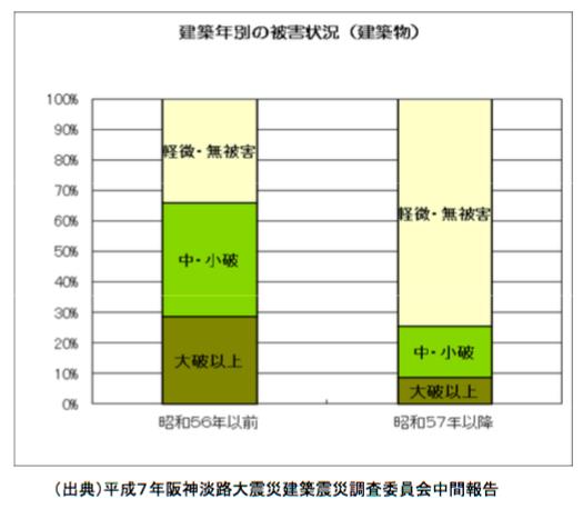 引用:国土交通省「阪神・淡路大震災による建築物等に係る被害」