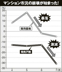 暴落が始まったと煽るグラフ(週刊現代より引用)
